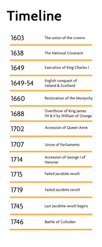 Acts of Union Timeline